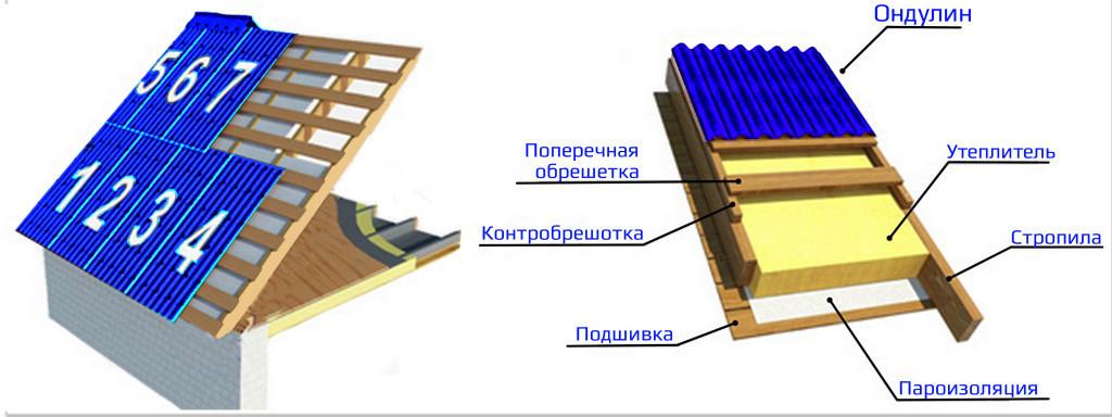 Покрыть крышу ондулином своими руками