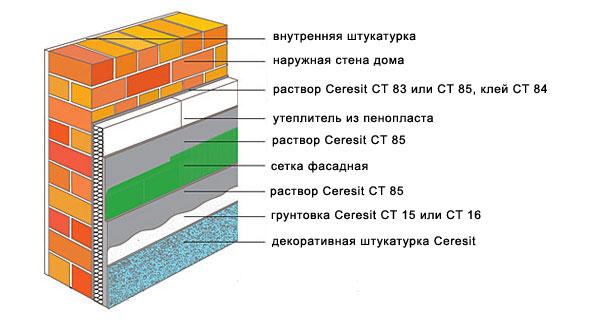 Фасадная штукатурка Церезит