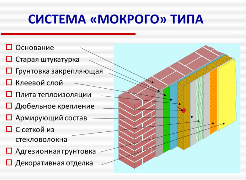 Технология монтажа «мокрого» фасада