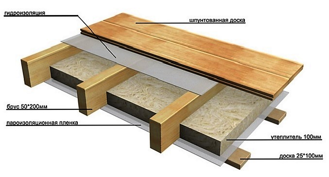 Балки перекрытия деревянные расчет