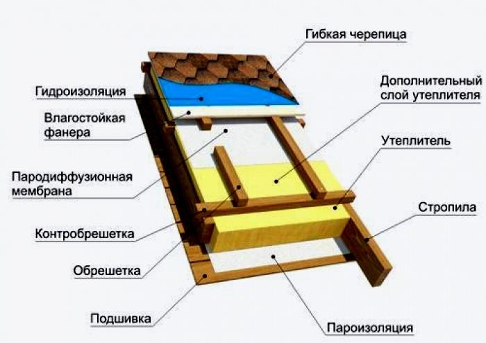 Инструкция по монтажу Шинглас