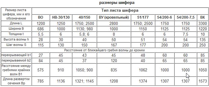 Размер шиферного листа