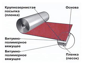Изопласт ЭПП-4.0