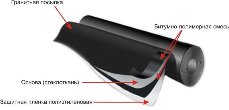 Наплавляемая кровля: технология укладки