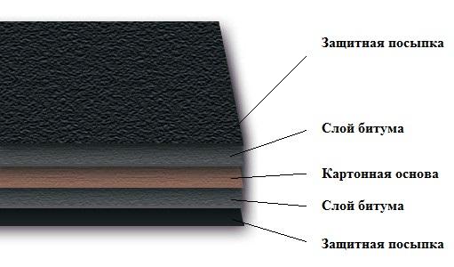 Рубероид ркп 350 технические характеристики