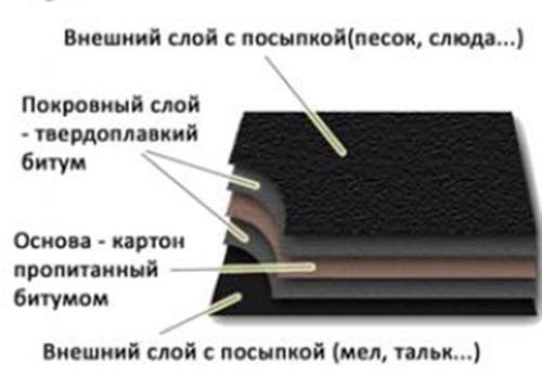 Размер рулона рубероида