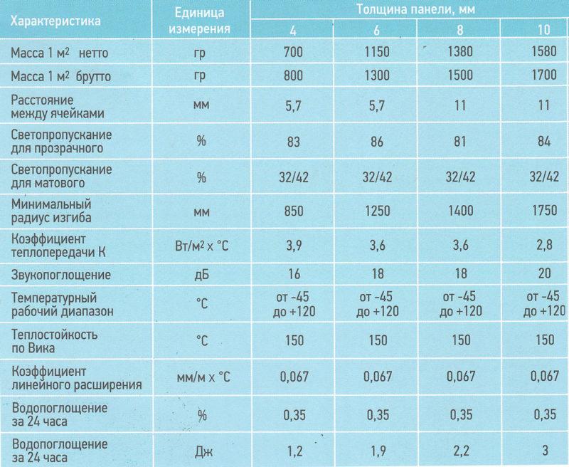 Сотовый поликарбонат: технические характеристики