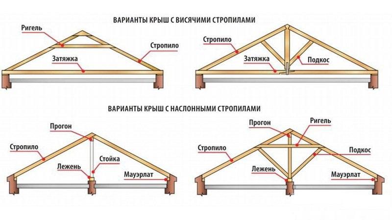 расчет стропильной системы двухскатной крыши
