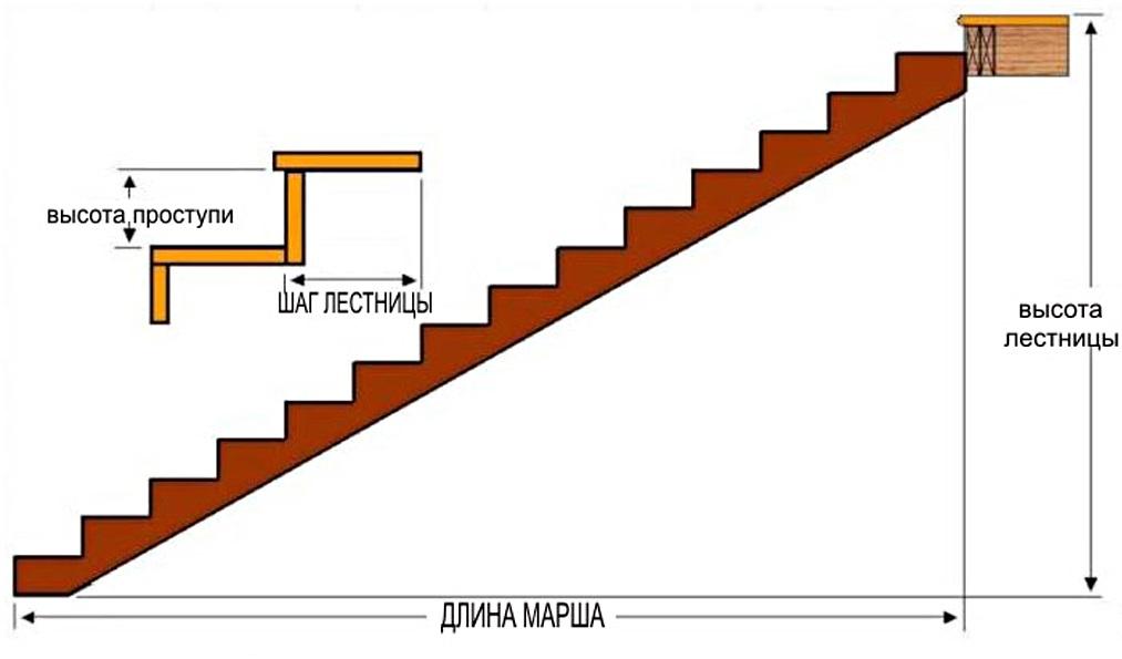 Размер ступеней лестницы ГОСТ